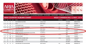 "Tanya Self's ""Random Truths"" enters the ARIA Country Albums Chart at #6."